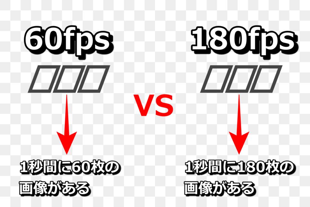 60fpsと180fpsの違いについて